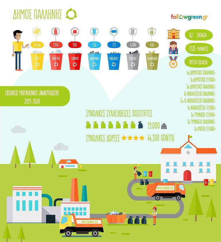 Λήξη-Αποτελέσματα-Βράβευση Σχολικών  Μαραθωνίων Ανακύκλωσης